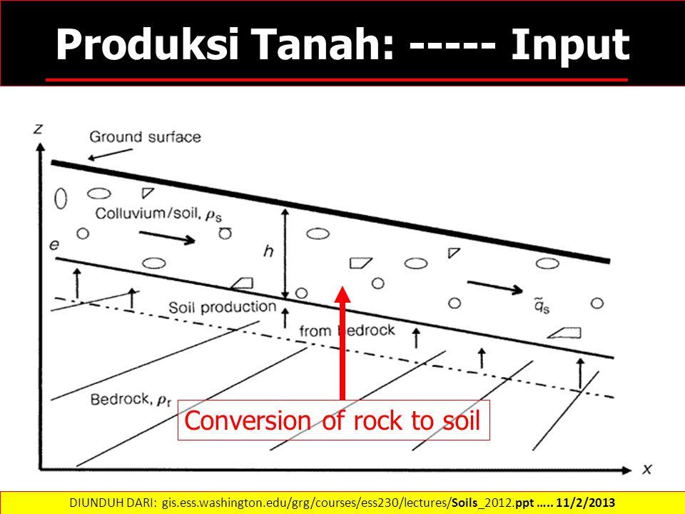 Produksi Tanah: ----- Input Conversion of rock to soil DIUNDUH DARI: gis.ess.washington.edu/grg/courses/ess230/lectures/Soils_2012.ppt ….. 11/2/2013