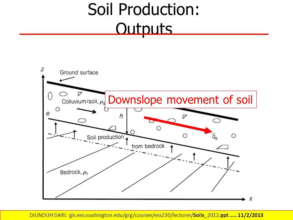 Soil Production: Outputs Downslope movement of soil DIUNDUH DARI: gis.ess.washington.edu/grg/courses/ess230/lectures/Soils_2012.ppt ….. 11/2/2013