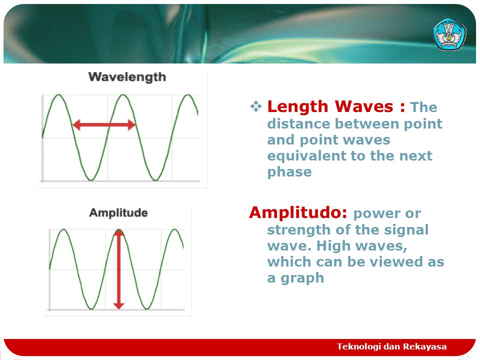 Teknologi dan Rekayasa  Length Waves : The distance between point and point waves equivalent to the next phase Amplitudo: power or strength of the si
