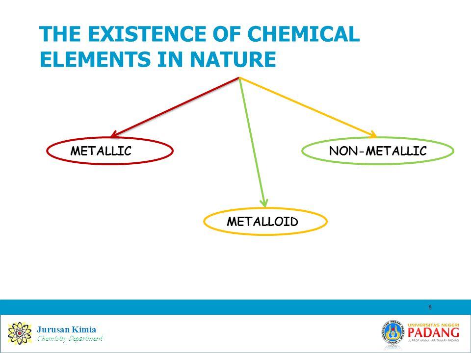 Jurusan Kimia Chemistry Department THE EXISTENCE OF CHEMICAL ELEMENTS IN NATURE 8 METALLICNON-METALLIC METALLOID