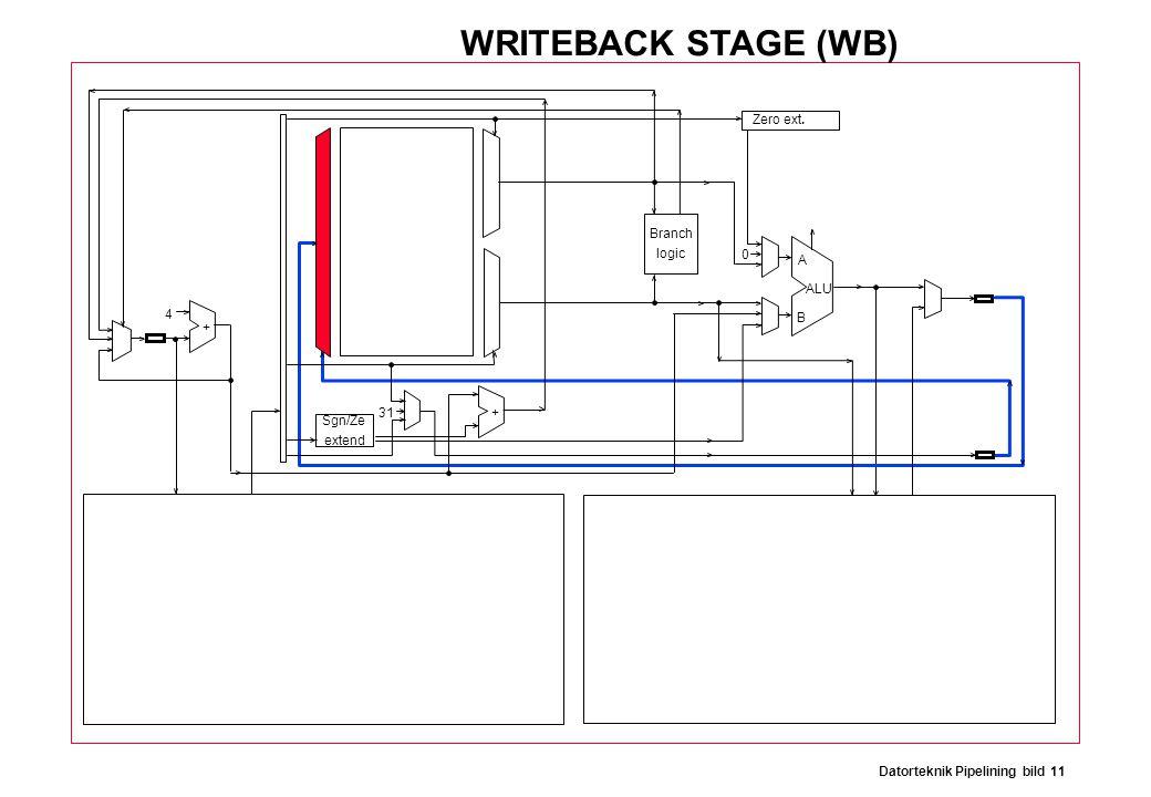 Datorteknik Pipelining bild 11 Branch logic Sgn/Ze extend Zero ext. ALU A B 31 0 4 + + WRITEBACK STAGE (WB)