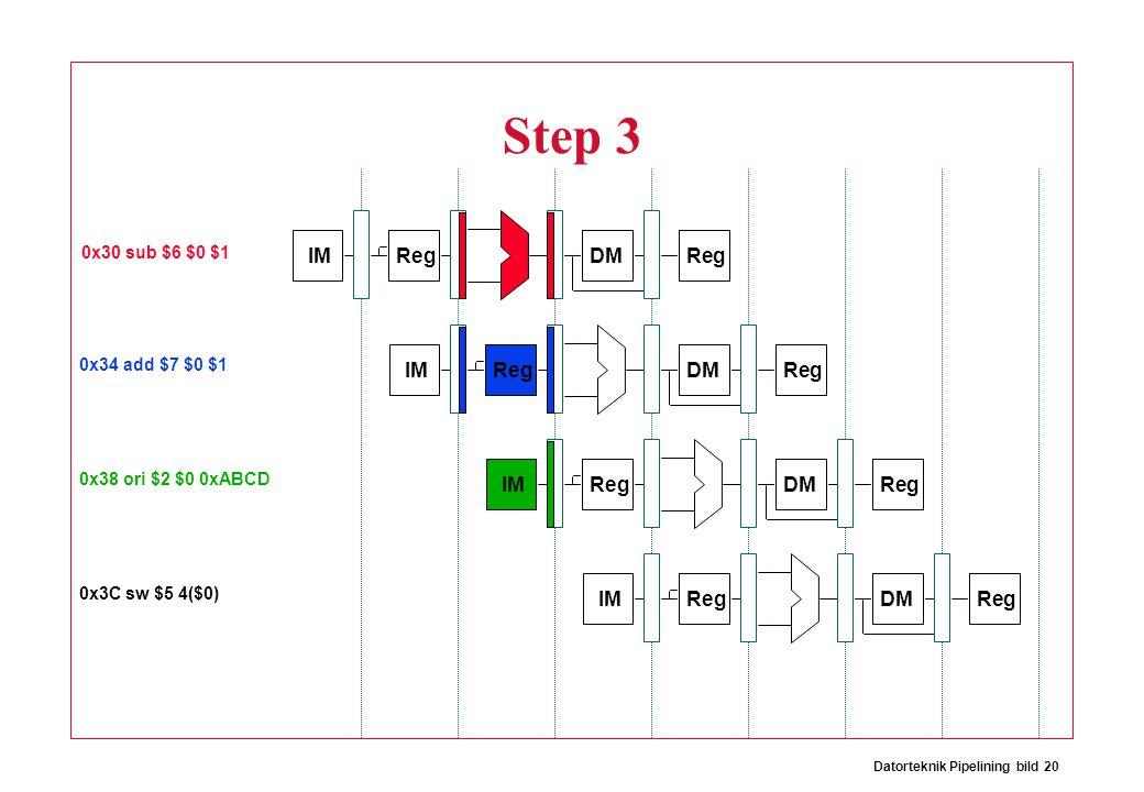 Datorteknik Pipelining bild 20 IM Reg DMReg Step 3 IM Reg DMReg IM Reg DMReg IM Reg DMReg 0x30 sub $6 $0 $1 0x34 add $7 $0 $1 0x38 ori $2 $0 0xABCD 0x