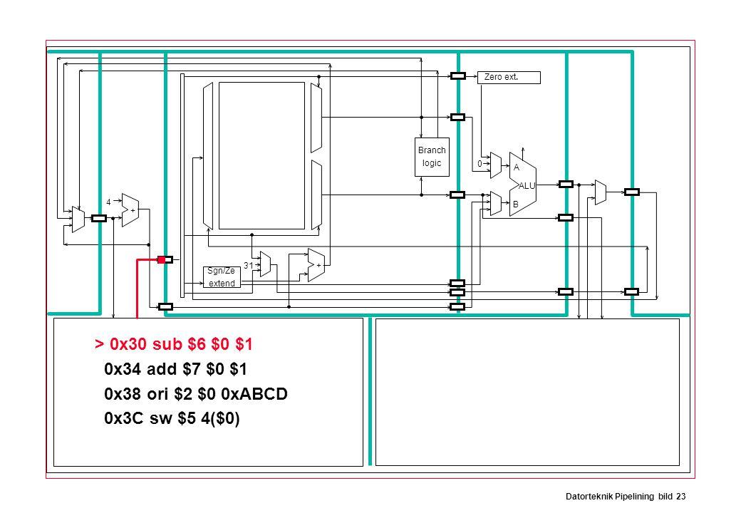 Datorteknik Pipelining bild 23 Branch logic Sgn/Ze extend Zero ext. > 0x30 sub $6 $0 $1 0x34 add $7 $0 $1 0x38 ori $2 $0 0xABCD 0x3C sw $5 4($0) ALU A