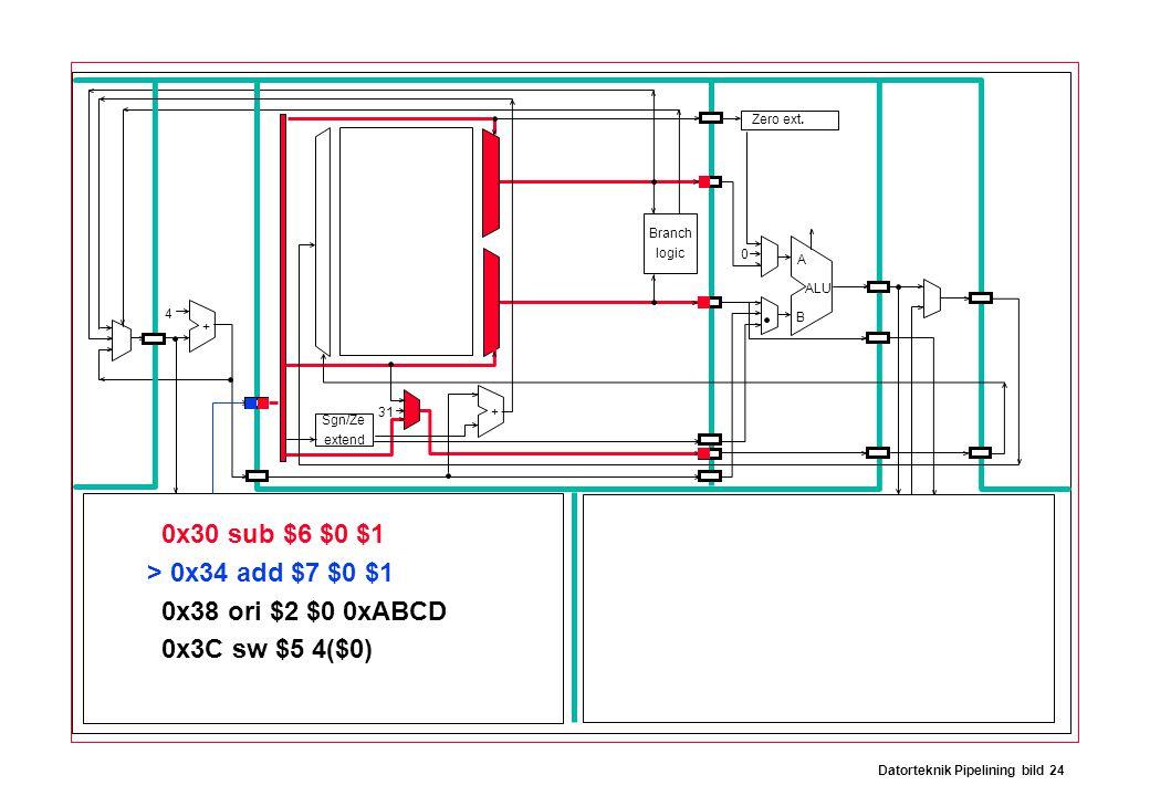 Datorteknik Pipelining bild 24 Branch logic Sgn/Ze extend Zero ext. 0x30 sub $6 $0 $1 > 0x34 add $7 $0 $1 0x38 ori $2 $0 0xABCD 0x3C sw $5 4($0) ALU A