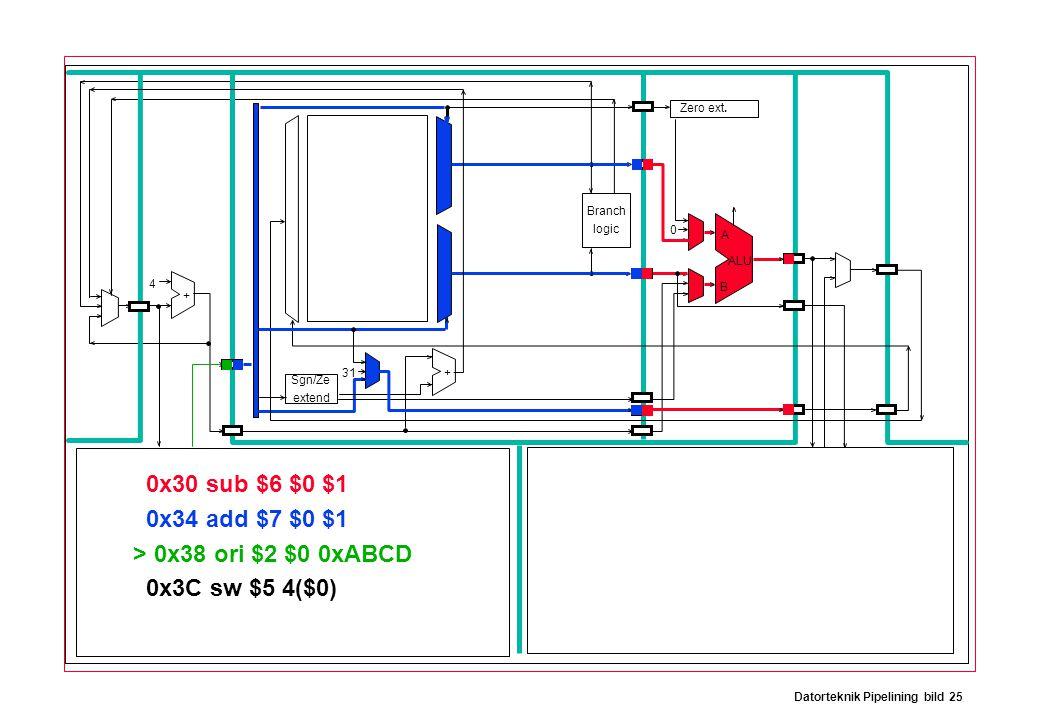 Datorteknik Pipelining bild 25 Branch logic Sgn/Ze extend Zero ext. ALU A B 31 0 4 + + 0x30 sub $6 $0 $1 0x34 add $7 $0 $1 > 0x38 ori $2 $0 0xABCD 0x3
