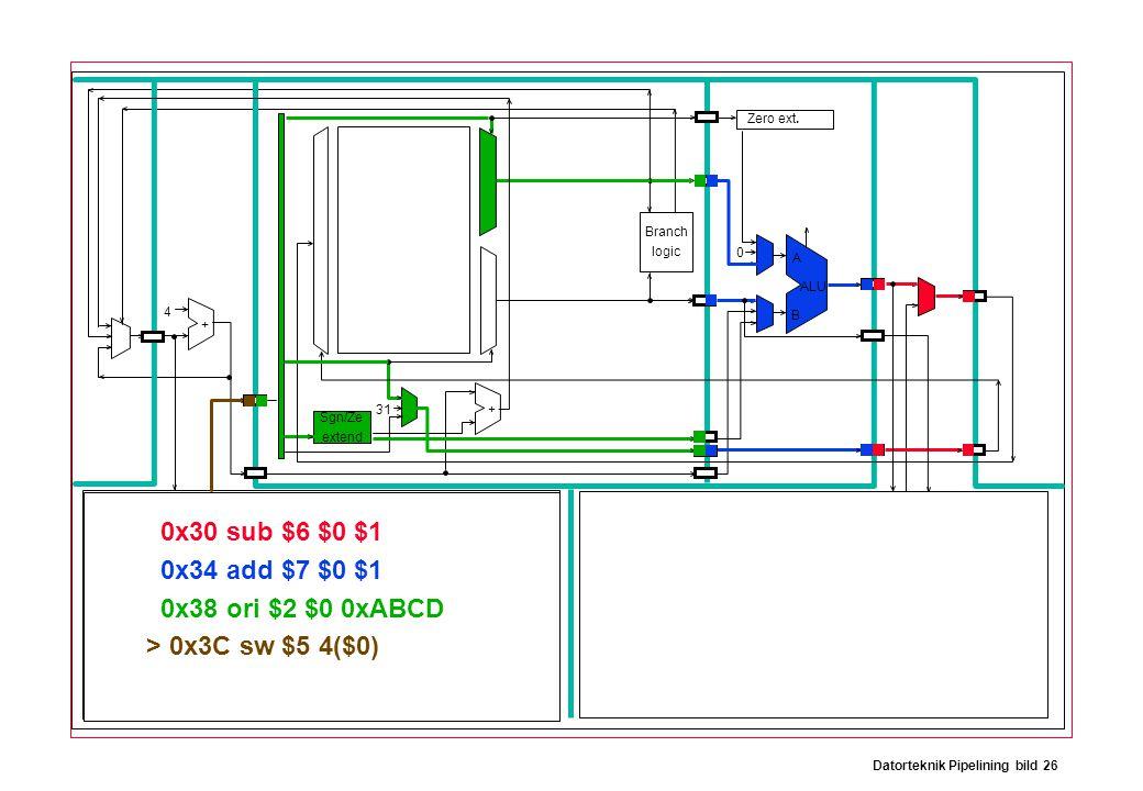 Datorteknik Pipelining bild 26 Branch logic Sgn/Ze extend Zero ext. ALU A B 31 0 4 + + 0x30 sub $6 $0 $1 0x34 add $7 $0 $1 0x38 ori $2 $0 0xABCD > 0x3