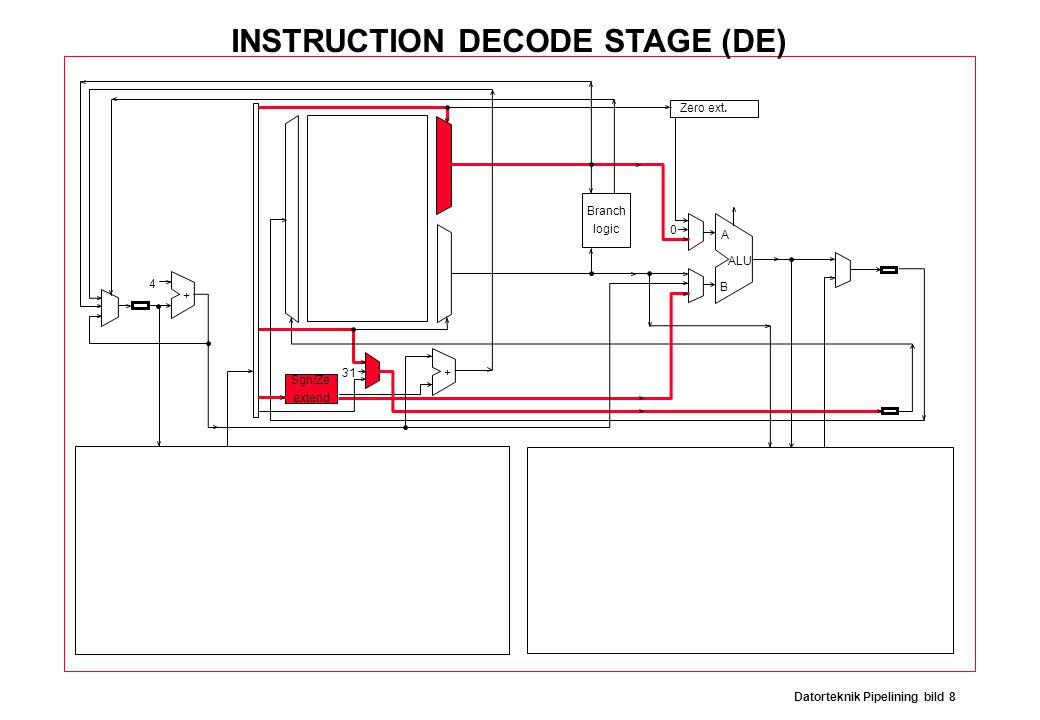 Datorteknik Pipelining bild 8 Branch logic Sgn/Ze extend Zero ext. ALU A B 31 0 4 + + INSTRUCTION DECODE STAGE (DE)