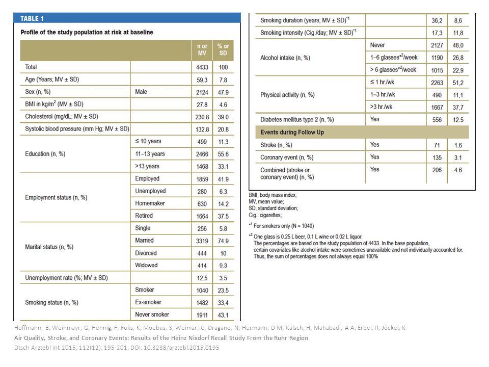 Hoffmann, B; Weinmayr, G; Hennig, F; Fuks, K; Moebus, S; Weimar, C; Dragano, N; Hermann, D M; Kälsch, H; Mahabadi, A A; Erbel, R; Jöckel, K Air Quality, Stroke, and Coronary Events: Results of the Heinz Nixdorf Recall Study From the Ruhr Region Dtsch Arztebl Int 2015; 112(12): 195-201; DOI: 10.3238/arztebl.2015.0195