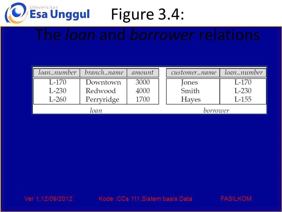 Ver 1,12/09/2012Kode :CCs 111,Sistem basis DataFASILKOM Figure 3.4: The loan and borrower relations