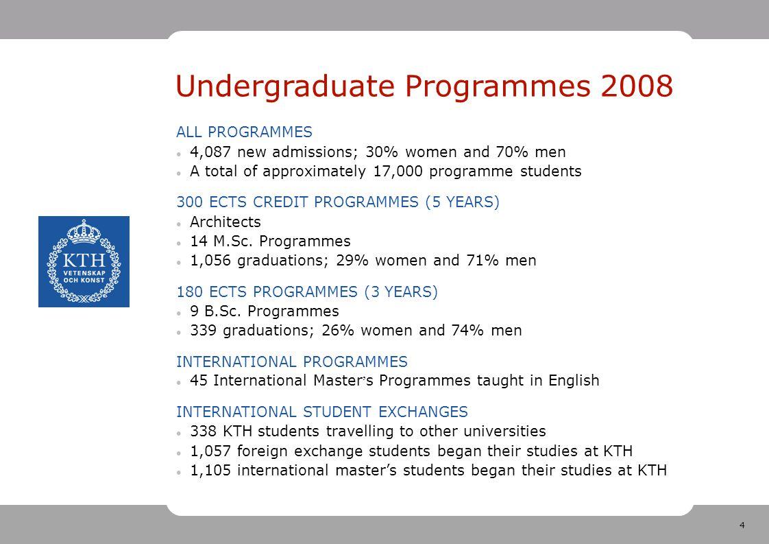 5 Postgraduate Studies 2008 POSTGRADUATE STUDENTS 1,434 active postgraduate students with a minimum of 50% activity; 28% women and 72% men DEGREES 152 licentiate degrees awarded; 33% to women and 67% to men 209 doctoral degrees awarded; 28% to women and 72% to men