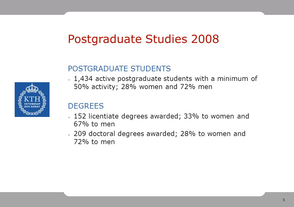 5 Postgraduate Studies 2008 POSTGRADUATE STUDENTS 1,434 active postgraduate students with a minimum of 50% activity; 28% women and 72% men DEGREES 152 licentiate degrees awarded; 33% to women and 67% to men 209 doctoral degrees awarded; 28% to women and 72% to men