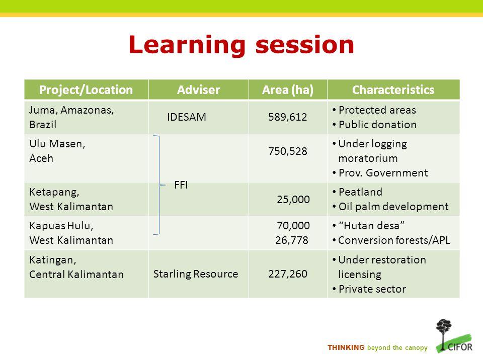 Learning session Project/LocationAdviserArea (ha)Characteristics Juma, Amazonas, Brazil IDESAM589,612 Protected areas Public donation Ulu Masen, Aceh