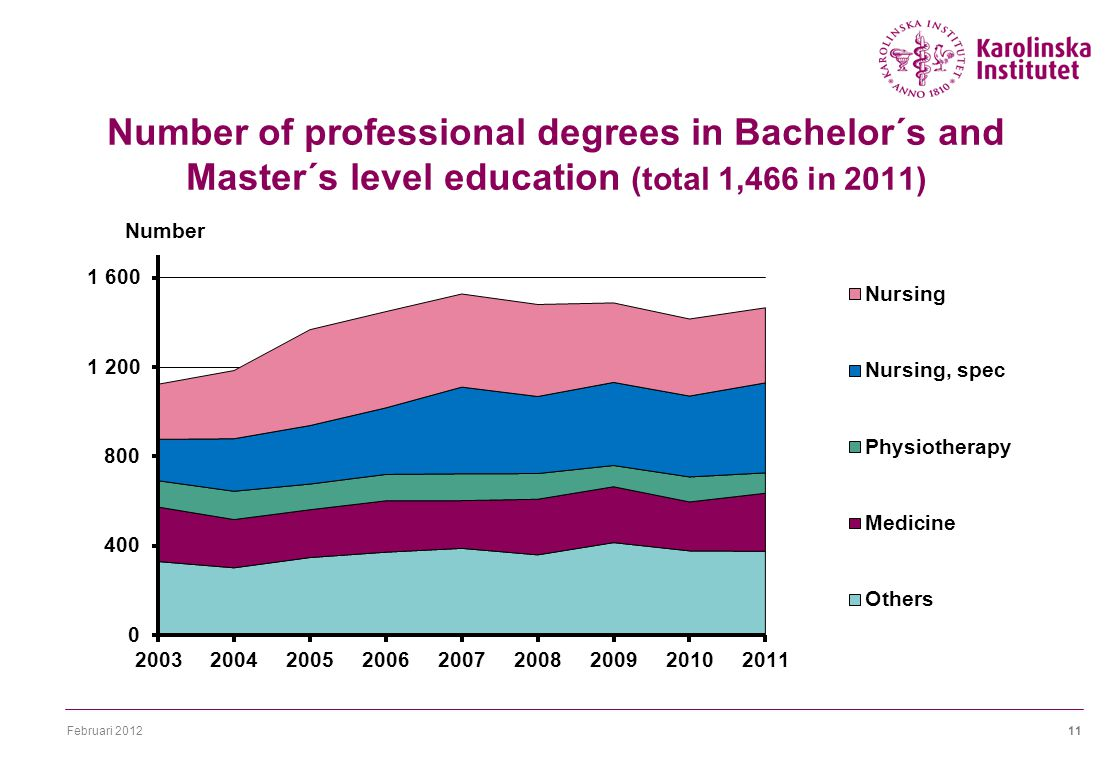 Februari 201211 Number of professional degrees in Bachelor´s and Master´s level education (total 1,466 in 2011)
