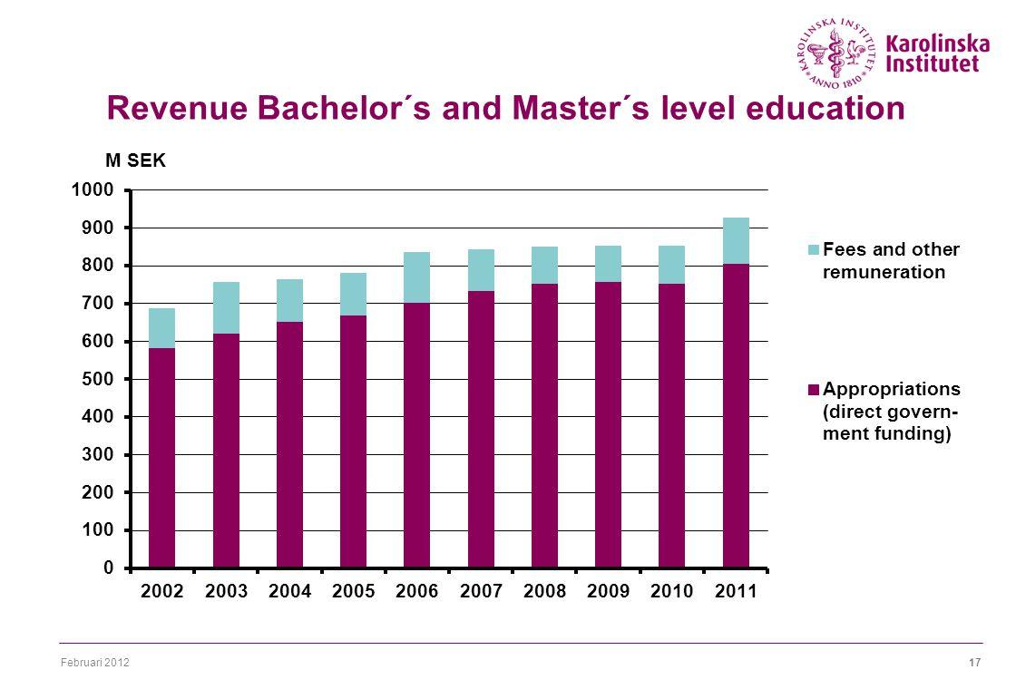 Februari 201217 Revenue Bachelor´s and Master´s level education