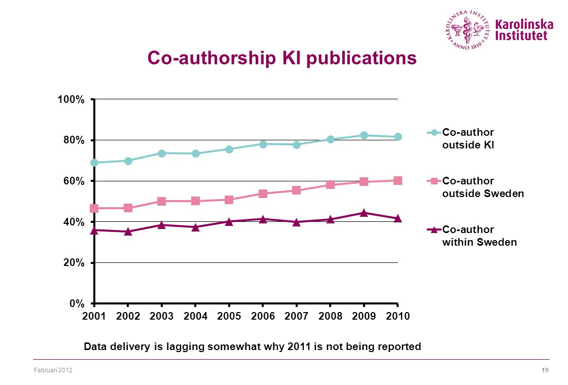 Februari 201219 Co-authorship KI publications Data delivery is lagging somewhat why 2011 is not being reported