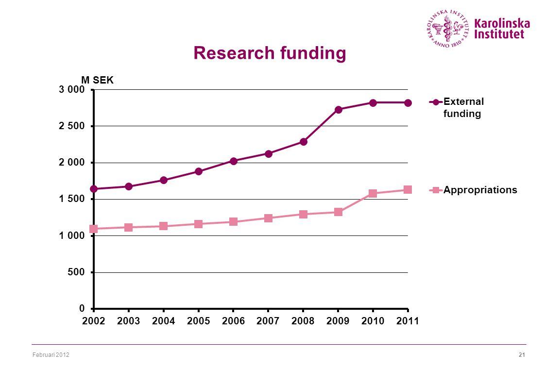 Februari 201221 Research funding