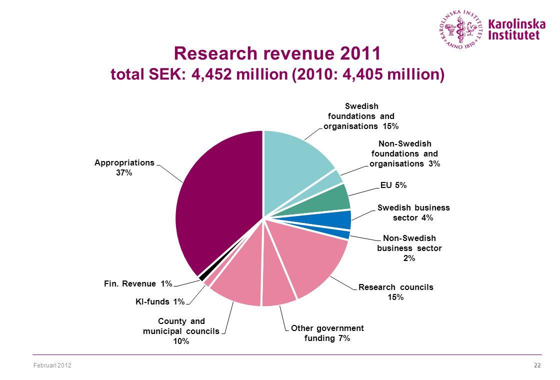 Februari 201222 Research revenue 2011 total SEK: 4,452 million (2010: 4,405 million)