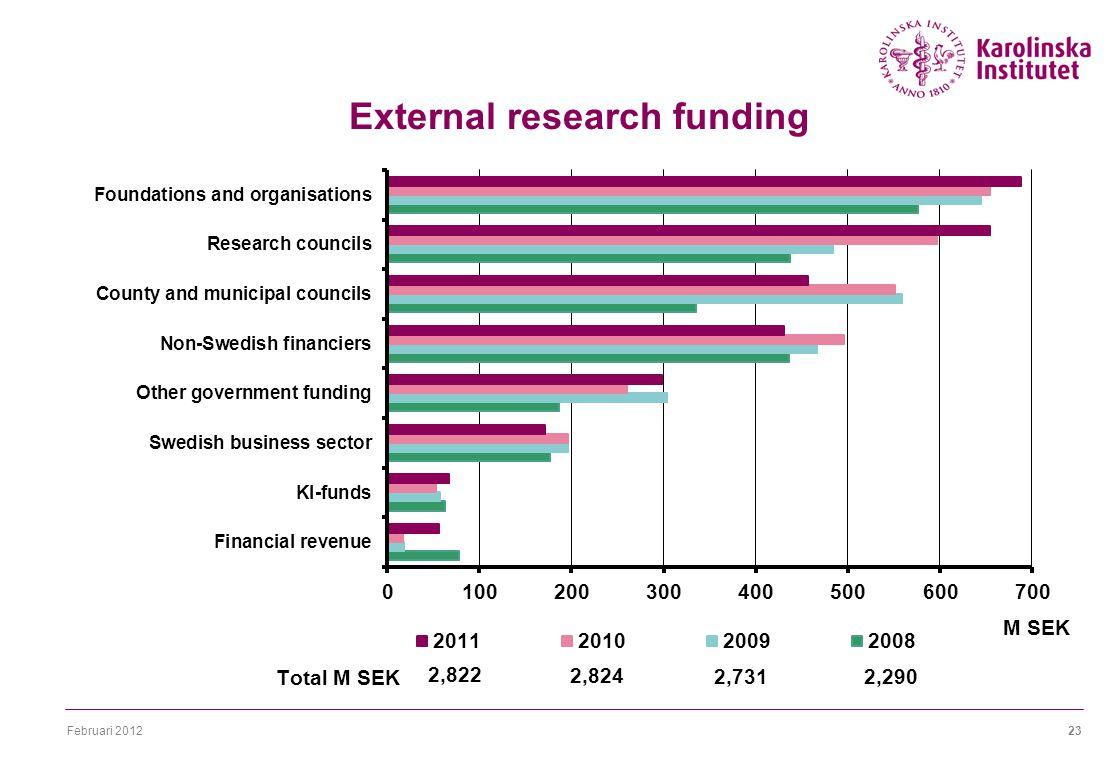 Februari 201223 External research funding