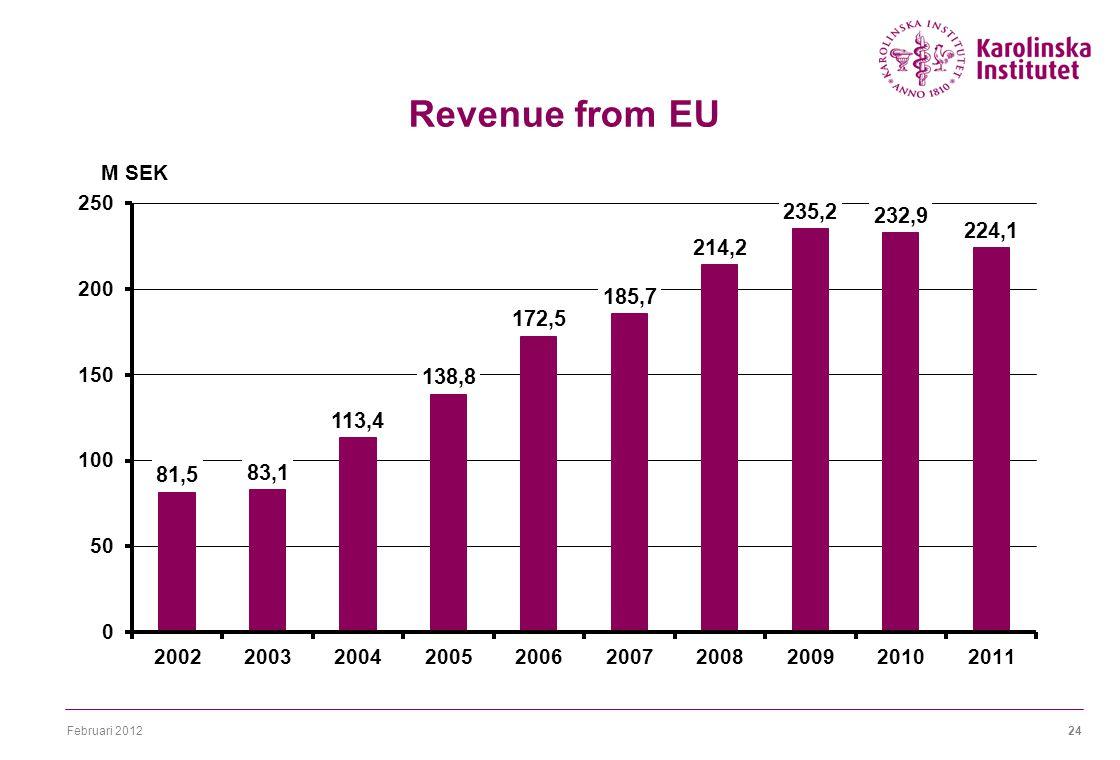 Februari 201224 Revenue from EU