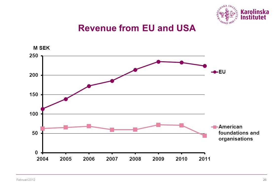 Februari 201226 Revenue from EU and USA