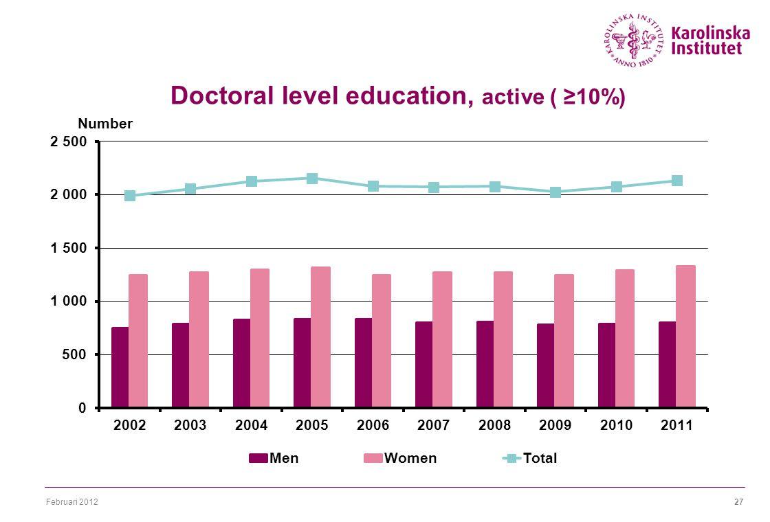 Februari 201227 Doctoral level education, active ( ≥10%)