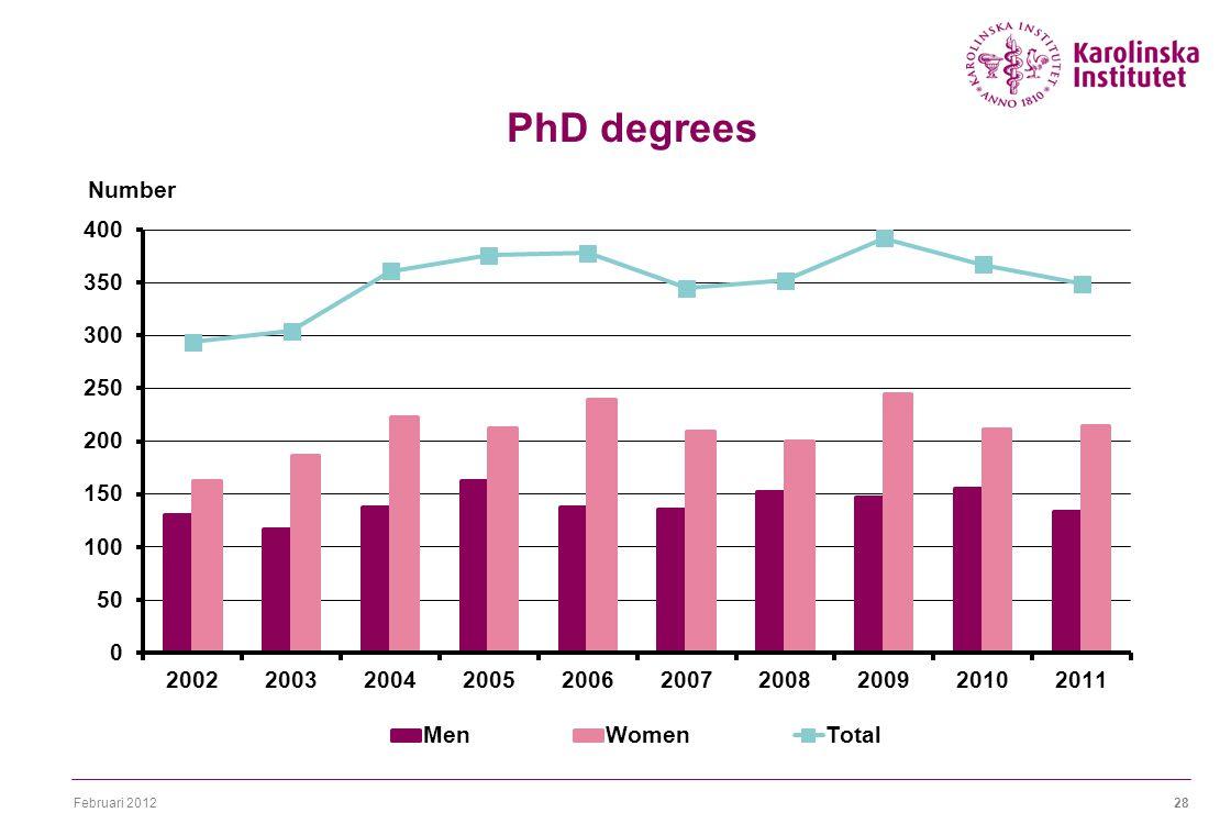 Februari 201228 PhD degrees