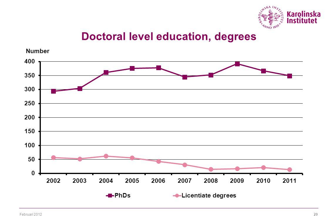 Februari 201229 Doctoral level education, degrees