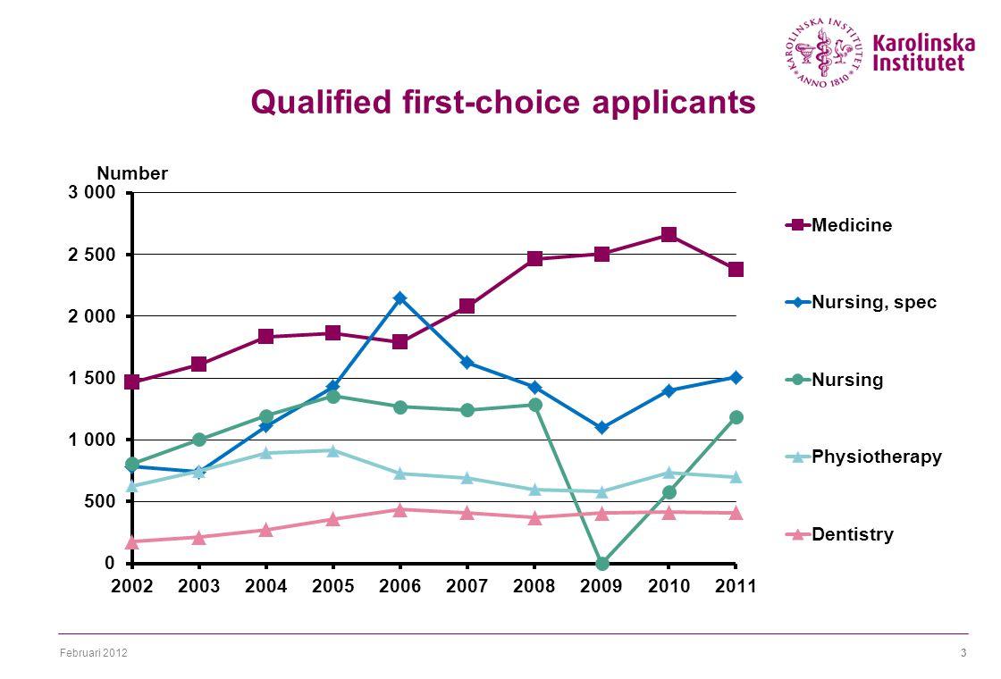 Februari 20123 Qualified first-choice applicants