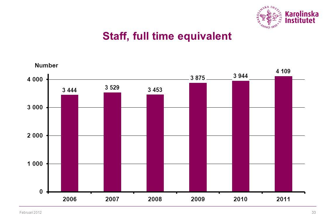 Februari 201233 Staff, full time equivalent