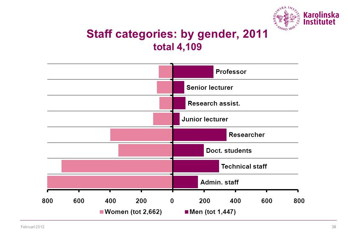 Februari 201236 Staff categories: by gender, 2011 total 4,109