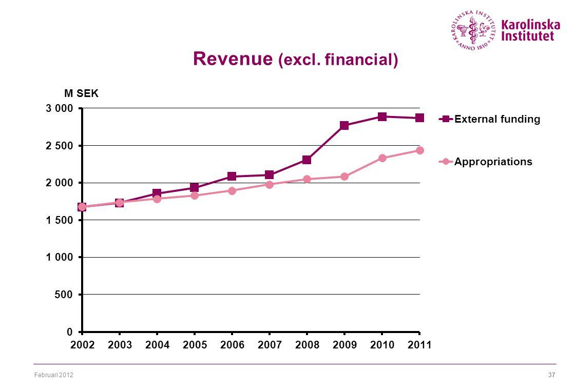 Februari 201237 Revenue (excl. financial)