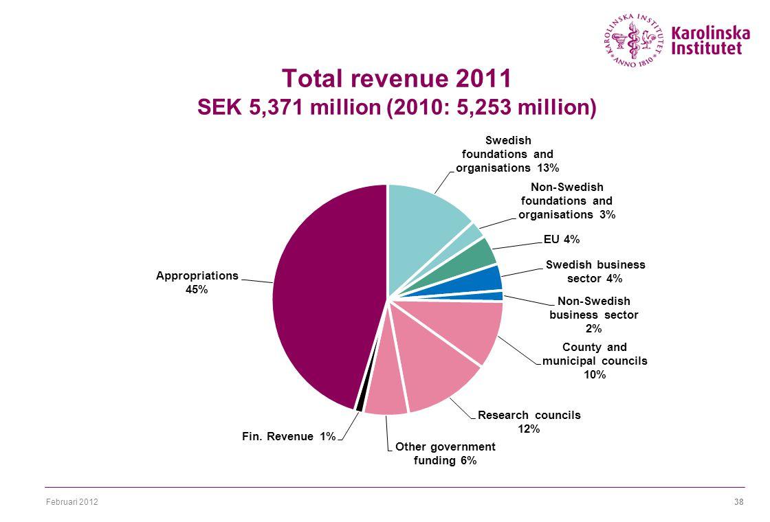 Februari 201238 Total revenue 2011 SEK 5,371 million (2010: 5,253 million)