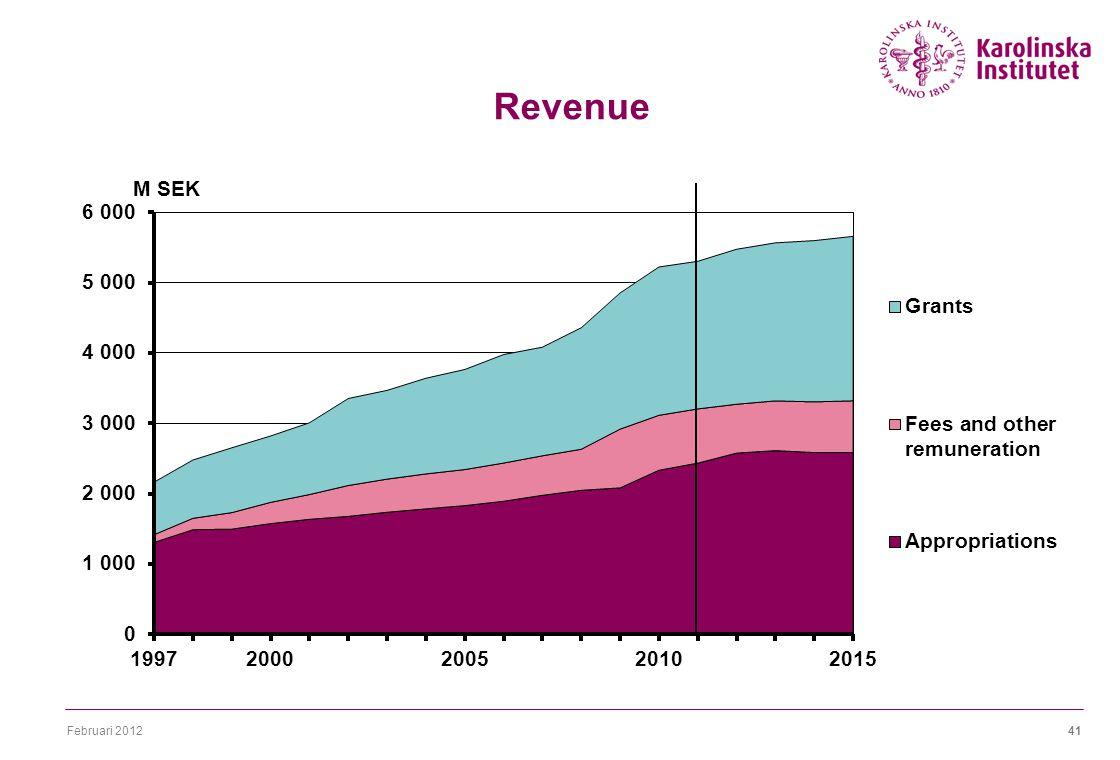 Februari 201241 Revenue