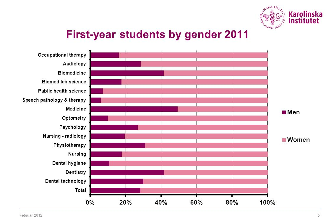 Februari 20125 First-year students by gender 2011