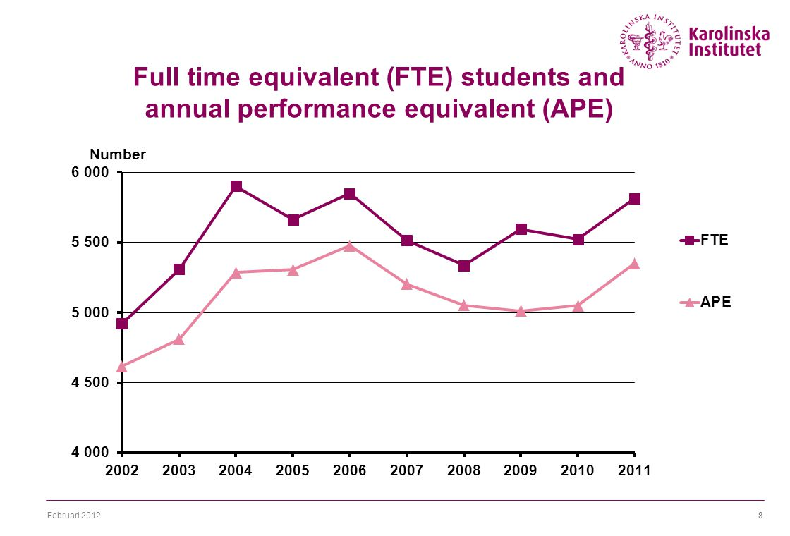 Februari 20128 Full time equivalent (FTE) students and annual performance equivalent (APE)