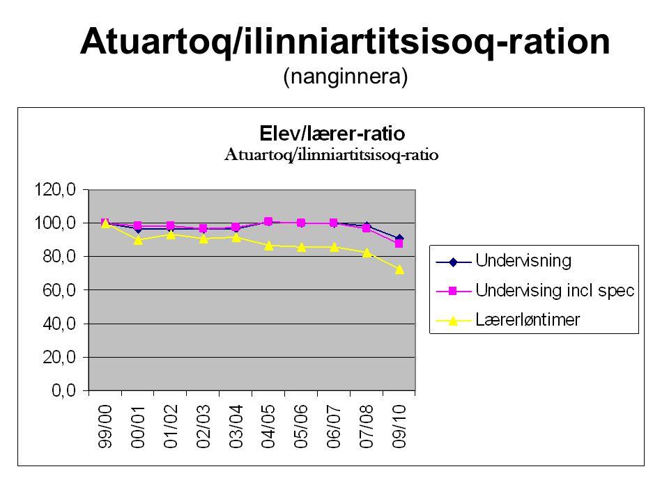 Atuartoq/ilinniartitsisoq-ration (nanginnera) Atuartoq/ilinniartitsisoq-ratio