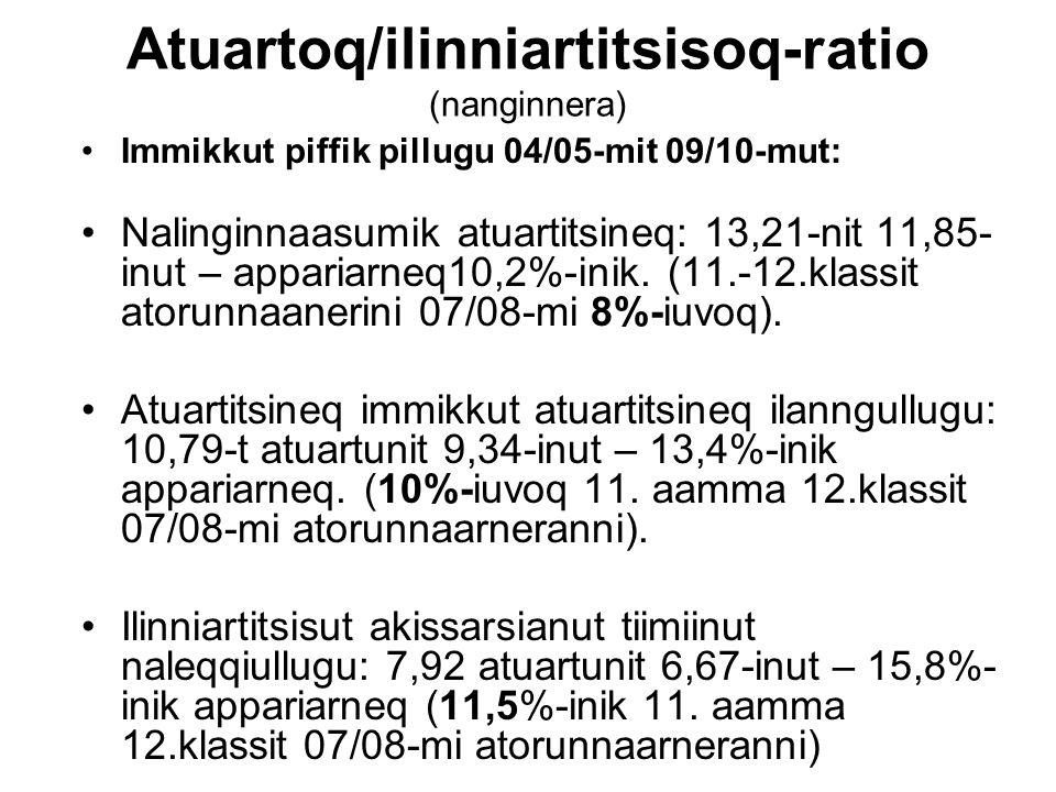 Atuartoq/ilinniartitsisoq-ratio (nanginnera) Immikkut piffik pillugu 04/05-mit 09/10-mut: Nalinginnaasumik atuartitsineq: 13,21-nit 11,85- inut – appa