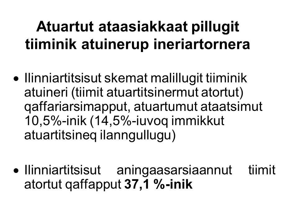 Atuartut ataasiakkaat pillugit tiiminik atuinerup ineriartornera  Ilinniartitsisut skemat malillugit tiiminik atuineri (tiimit atuartitsinermut atort