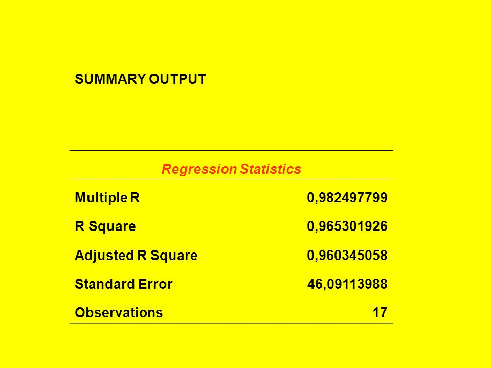 SUMMARY OUTPUT Regression Statistics Multiple R0,982497799 R Square0,965301926 Adjusted R Square0,960345058 Standard Error46,09113988 Observations17