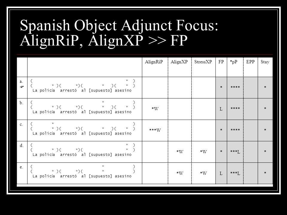 Spanish Object Adjunct Focus: AlignRiP, AlignXP >> FP AlignRiPAlignXPStressXPFP*pPEPPStay a.