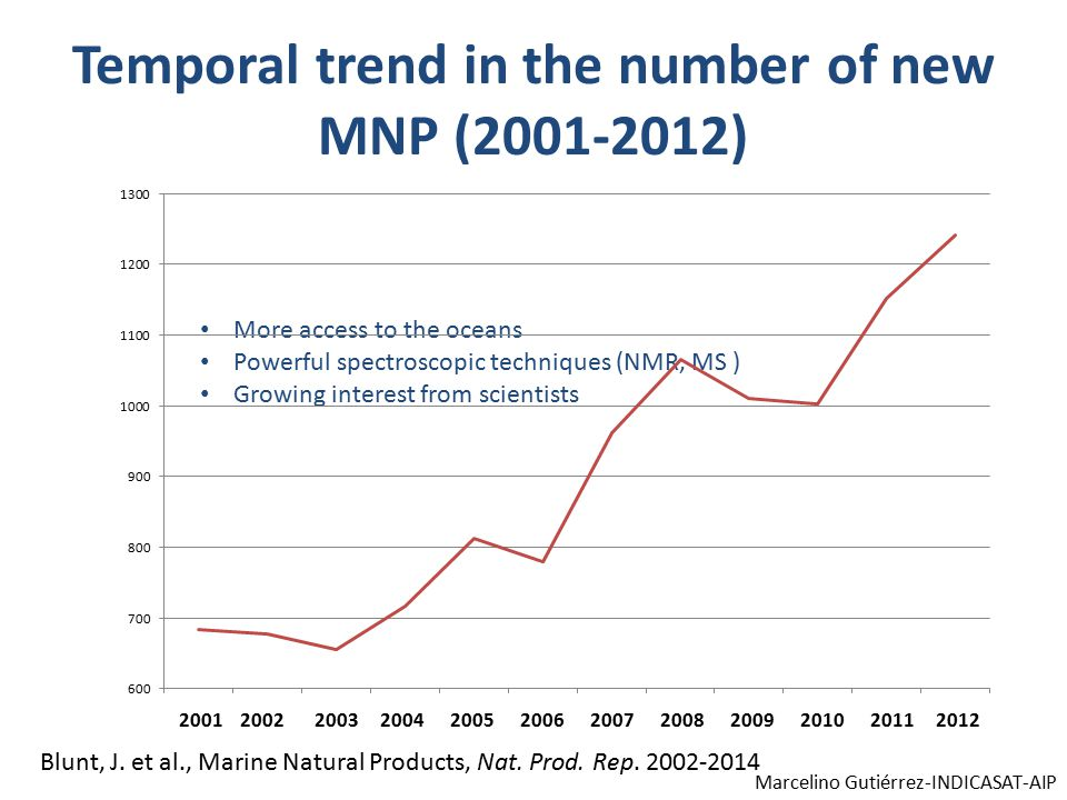 Temporal trend in the number of new MNP (2001-2012) Blunt, J.