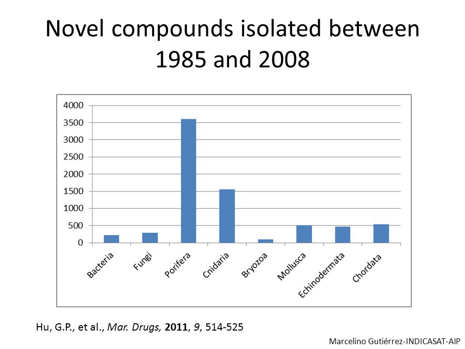 Novel compounds isolated between 1985 and 2008 Hu, G.P., et al., Mar.
