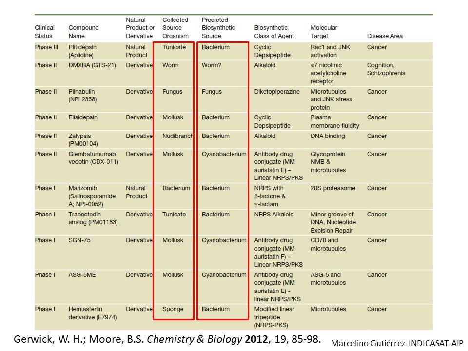Gerwick, W. H.; Moore, B.S. Chemistry & Biology 2012, 19, 85-98. Marcelino Gutiérrez-INDICASAT-AIP