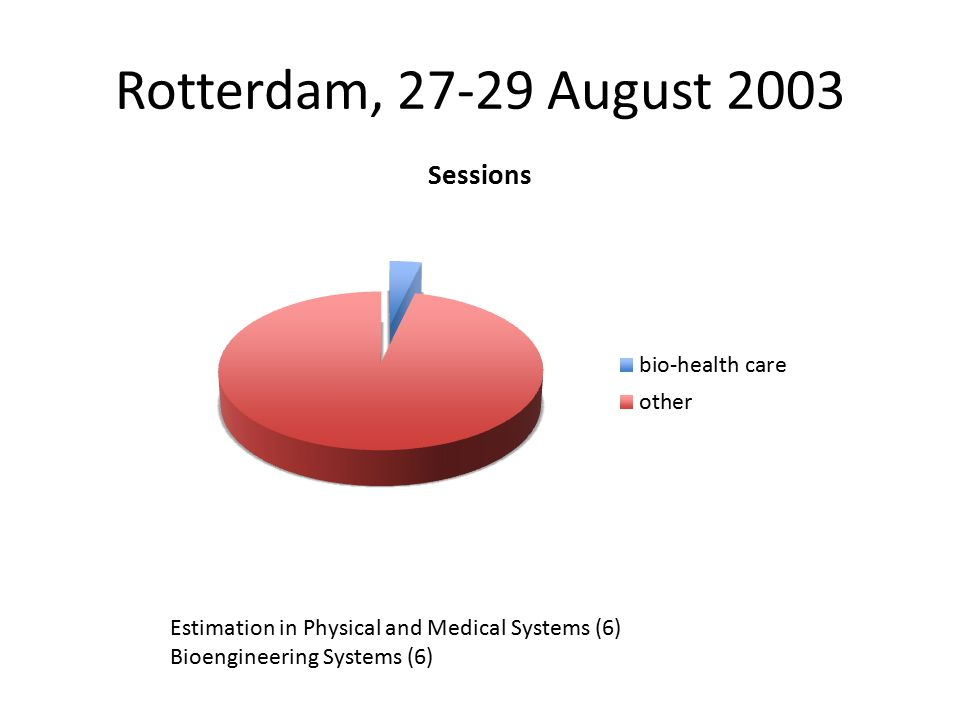 Rotterdam, 27-29 August 2003 Estimation in Physical and Medical Systems (6) Bioengineering Systems (6)