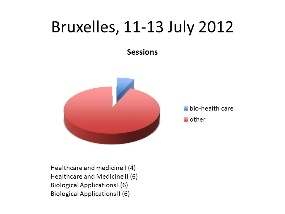 Bruxelles, 11-13 July 2012 Healthcare and medicine I (4) Healthcare and Medicine II (6) Biological Applications I (6) Biological Applications II (6)