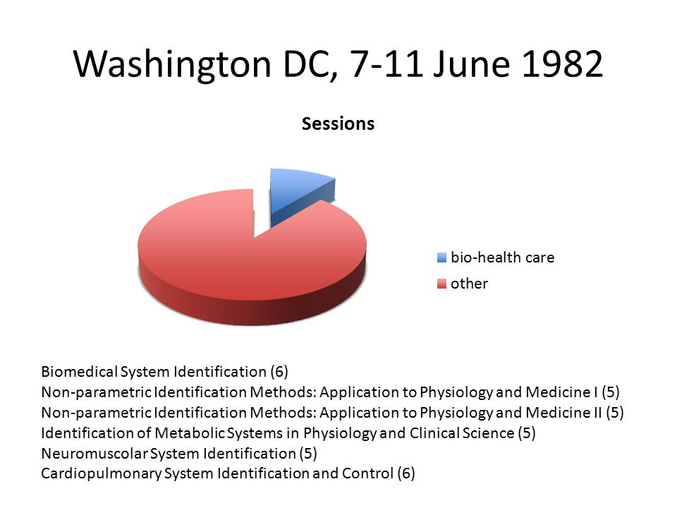 Washington DC, 7-11 June 1982 Biomedical System Identification (6) Non-parametric Identification Methods: Application to Physiology and Medicine I (5) Non-parametric Identification Methods: Application to Physiology and Medicine II (5) Identification of Metabolic Systems in Physiology and Clinical Science (5) Neuromuscolar System Identification (5) Cardiopulmonary System Identification and Control (6)