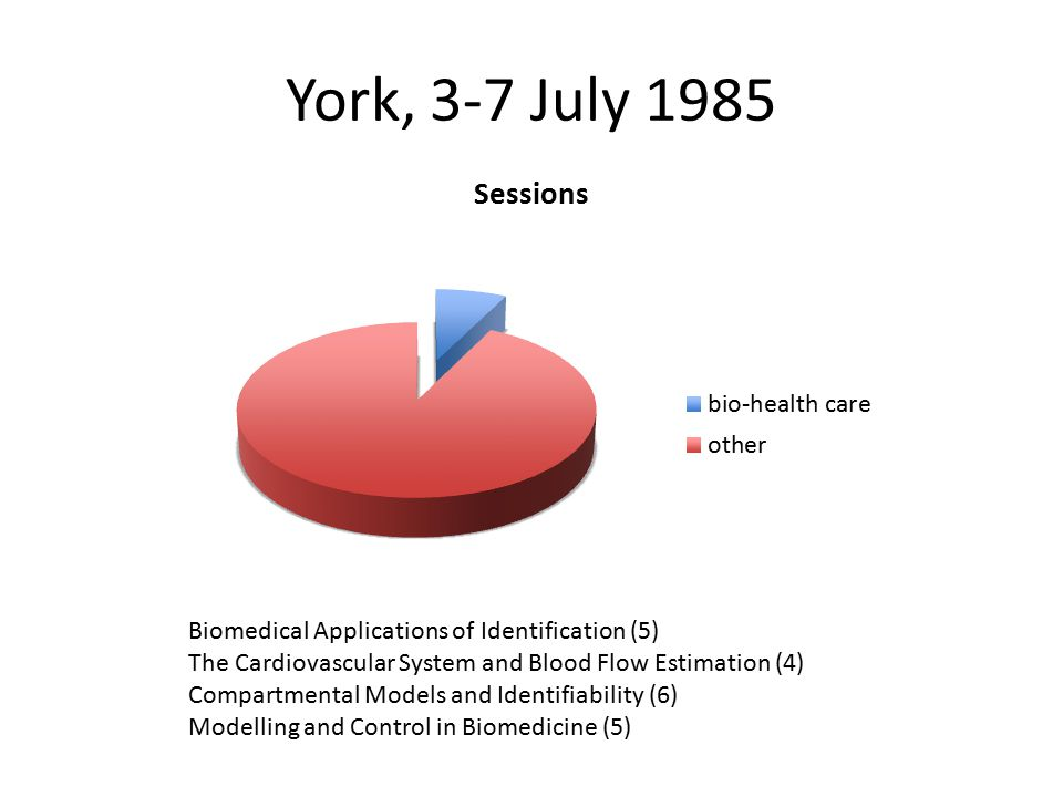 Beijing, 27-31 August 1988 Biological Systems I (4) Biological Systems II (7) Health Care (7)