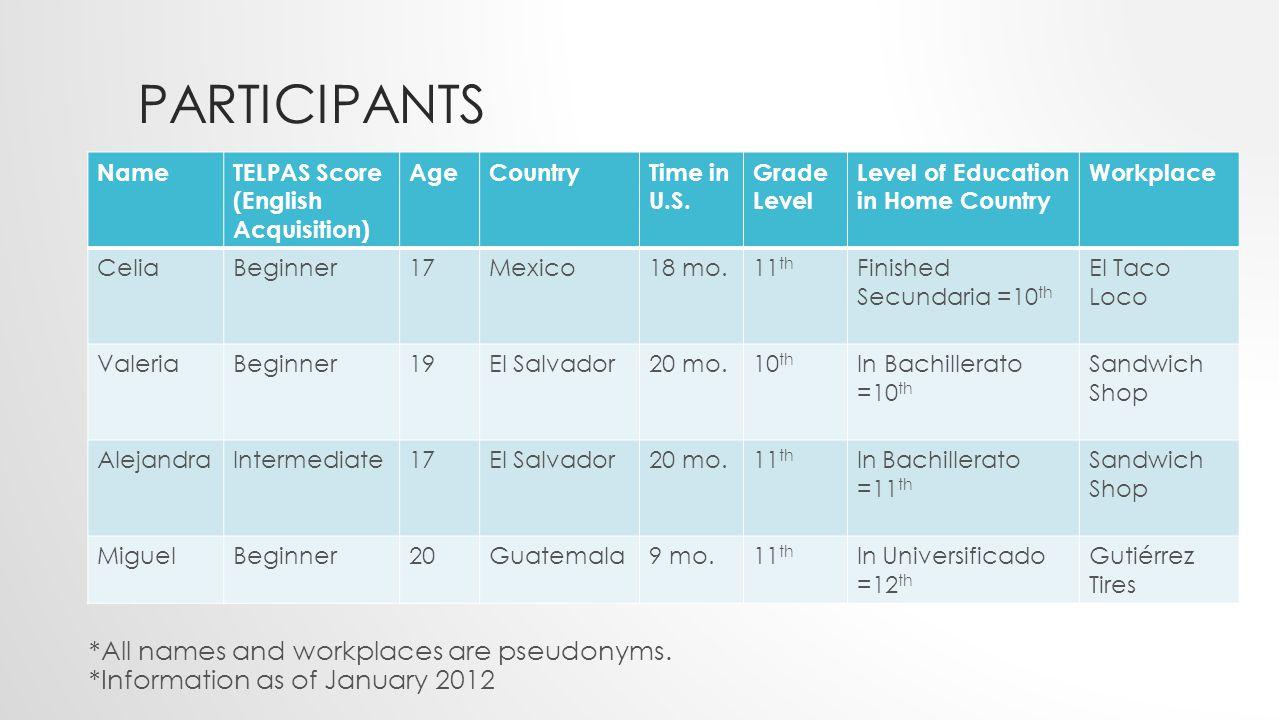 PARTICIPANTS NameTELPAS Score (English Acquisition) AgeCountryTime in U.S.