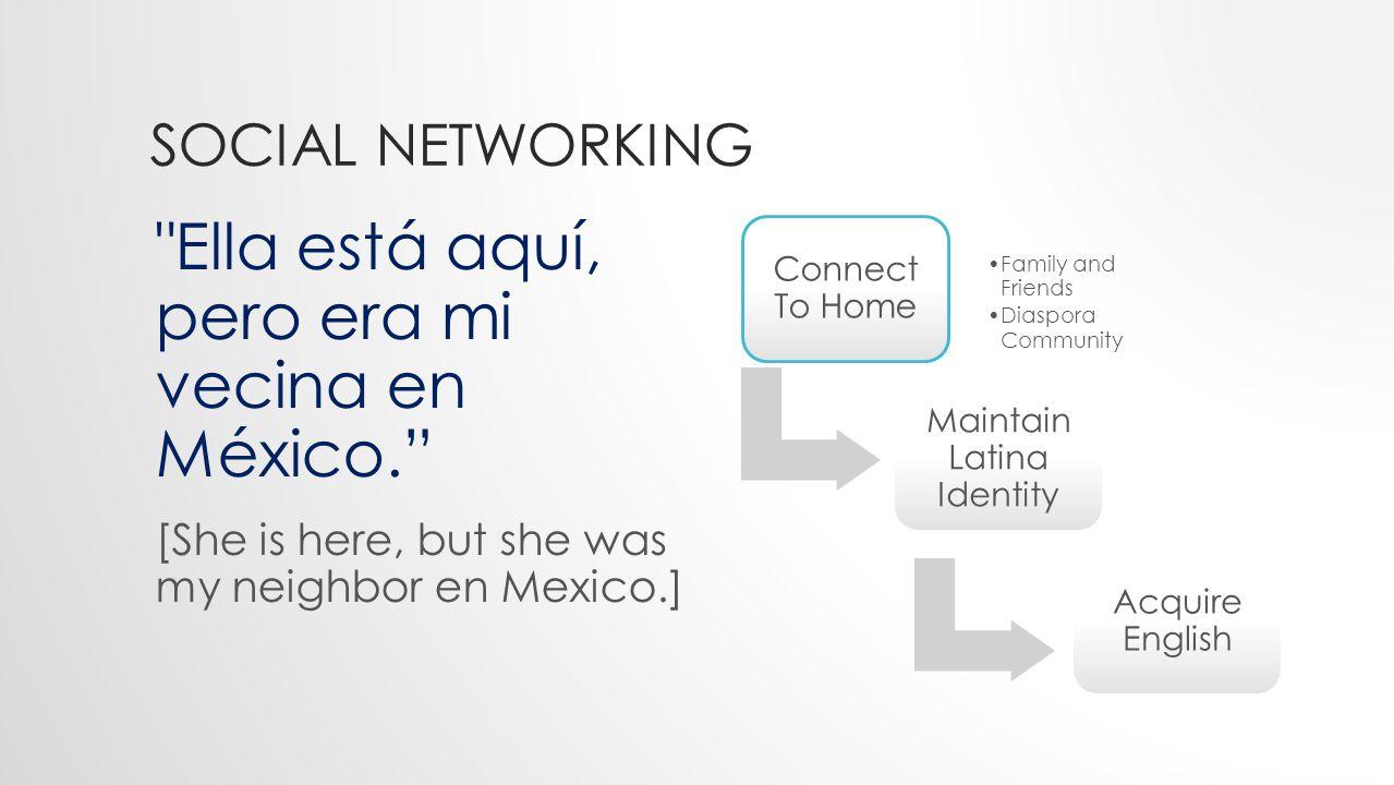 SOCIAL NETWORKING Ella está aquí, pero era mi vecina en México. [She is here, but she was my neighbor en Mexico.] Connect To Home Family and Friends Diaspora Community Maintain Latina Identity Acquire English