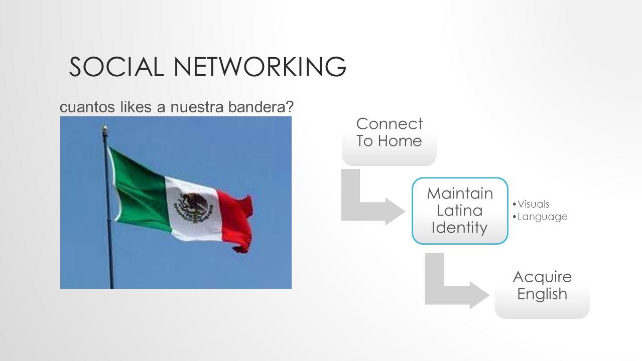 SOCIAL NETWORKING omg: Hola mi amiga.No? [Hello my friend.